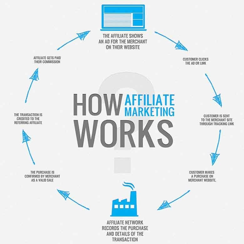 What Is Adult Affiliate Marketing?